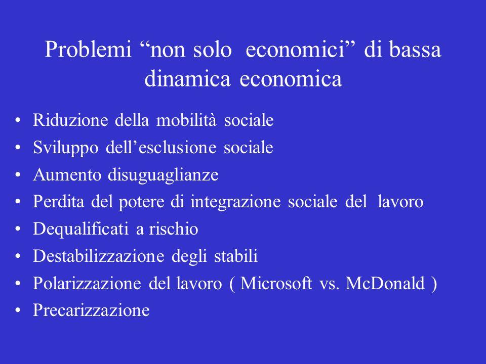 Problemi non solo economici di bassa dinamica economica