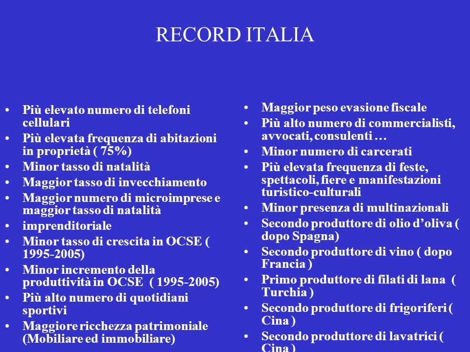 RECORD ITALIA Maggior peso evasione fiscale