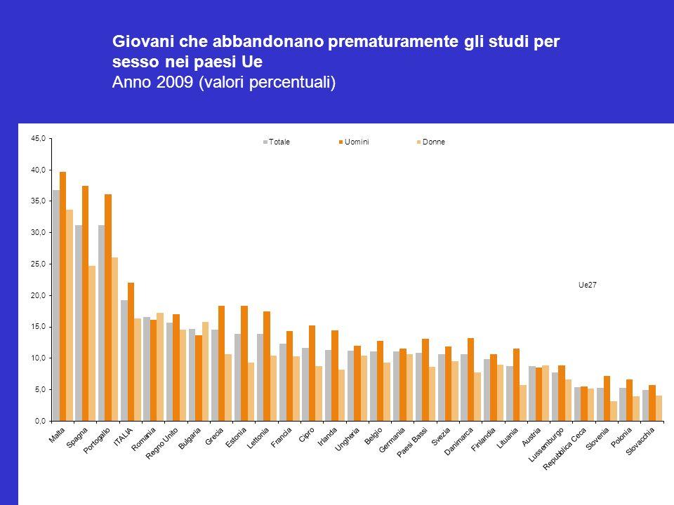 Giovani che abbandonano prematuramente gli studi per sesso nei paesi Ue Anno 2009 (valori percentuali)