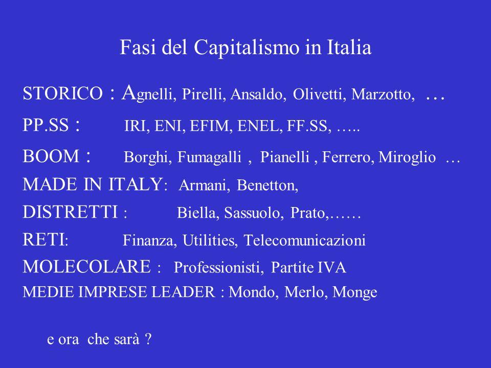 Fasi del Capitalismo in Italia