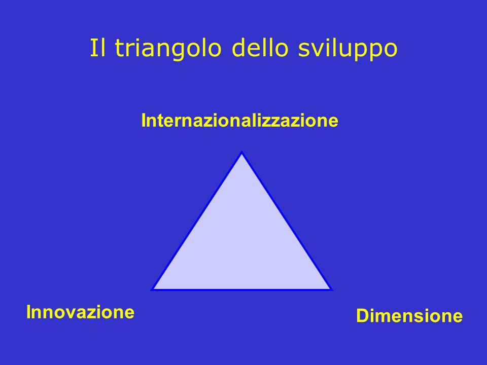 Il triangolo dello sviluppo
