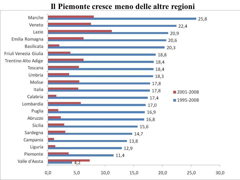 Il Piemonte cresce meno delle altre regioni