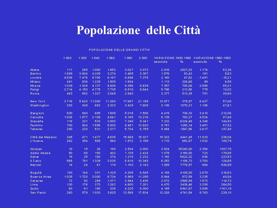 Popolazione delle Città