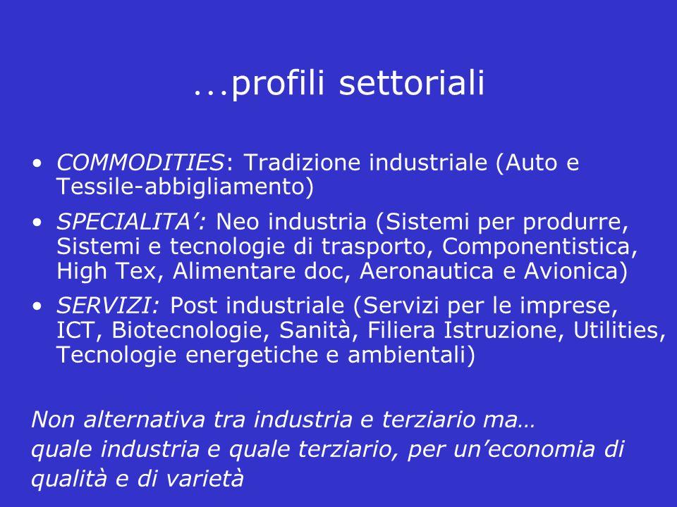 …profili settoriali COMMODITIES: Tradizione industriale (Auto e Tessile-abbigliamento)