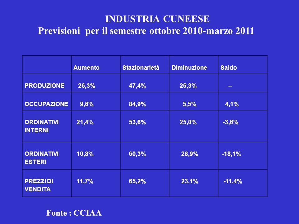 Previsioni per il semestre ottobre 2010-marzo 2011