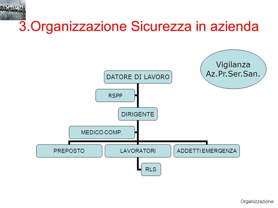 3.Organizzazione Sicurezza in azienda