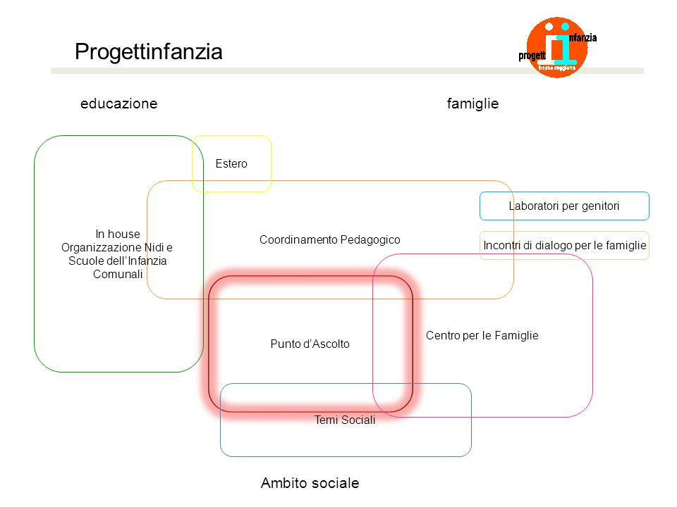 Progettinfanzia educazione famiglie Ambito sociale Estero In house