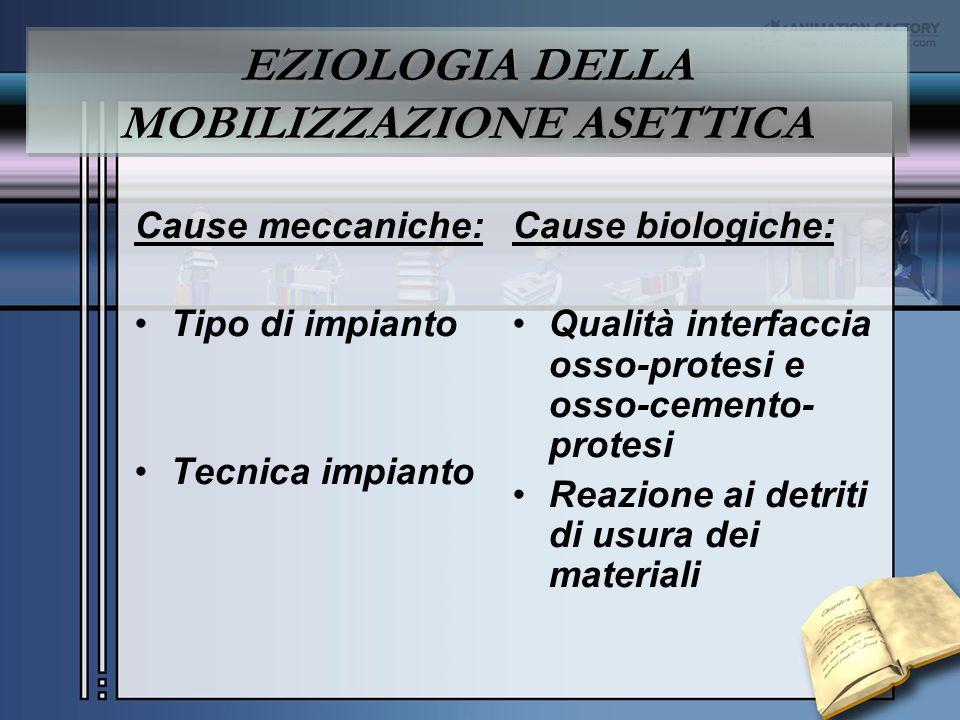 EZIOLOGIA DELLA MOBILIZZAZIONE ASETTICA