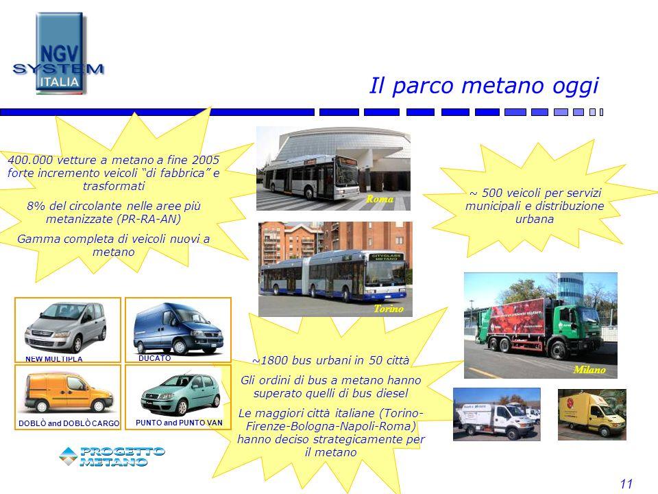 Il parco metano oggi 400.000 vetture a metano a fine 2005 forte incremento veicoli di fabbrica e trasformati.