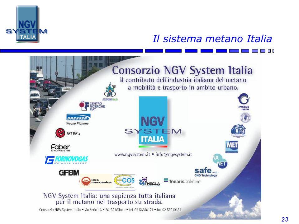 Il sistema metano Italia