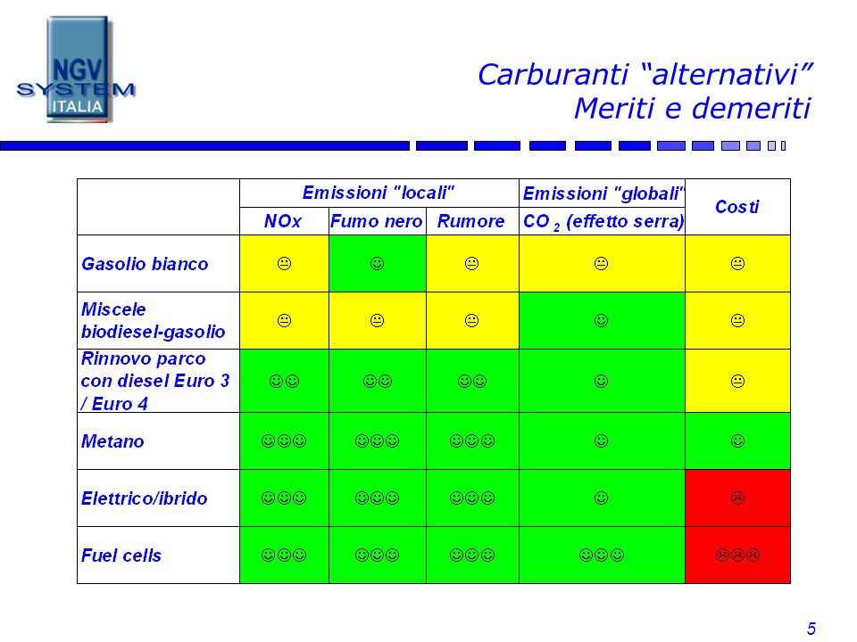 Carburanti alternativi Meriti e demeriti