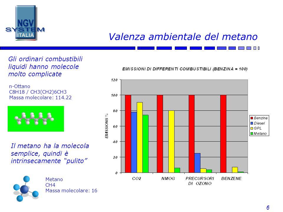 Valenza ambientale del metano