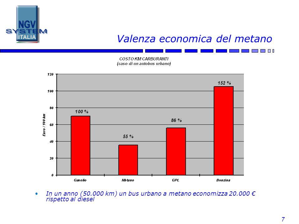 Valenza economica del metano