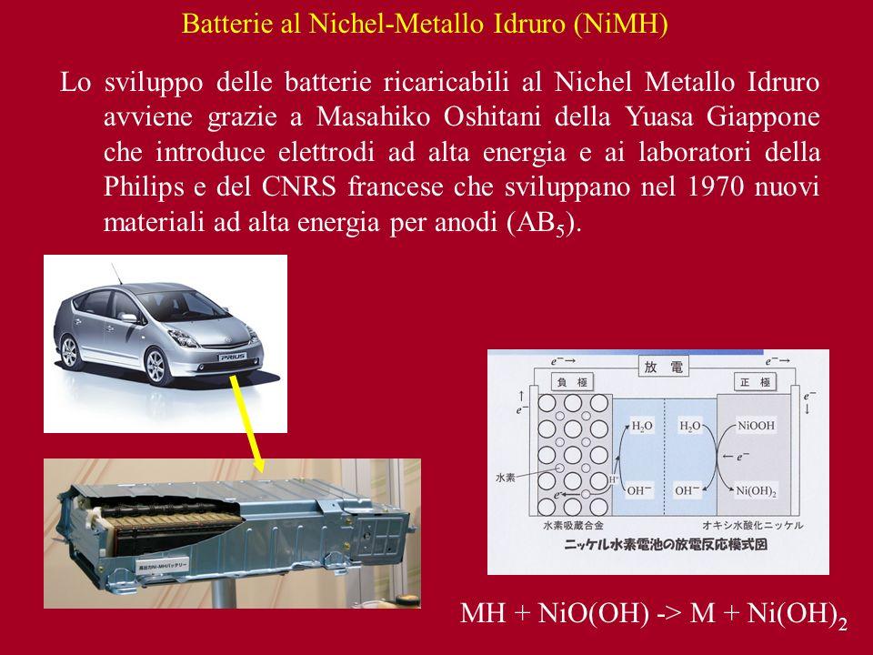 Batterie al Nichel-Metallo Idruro (NiMH)
