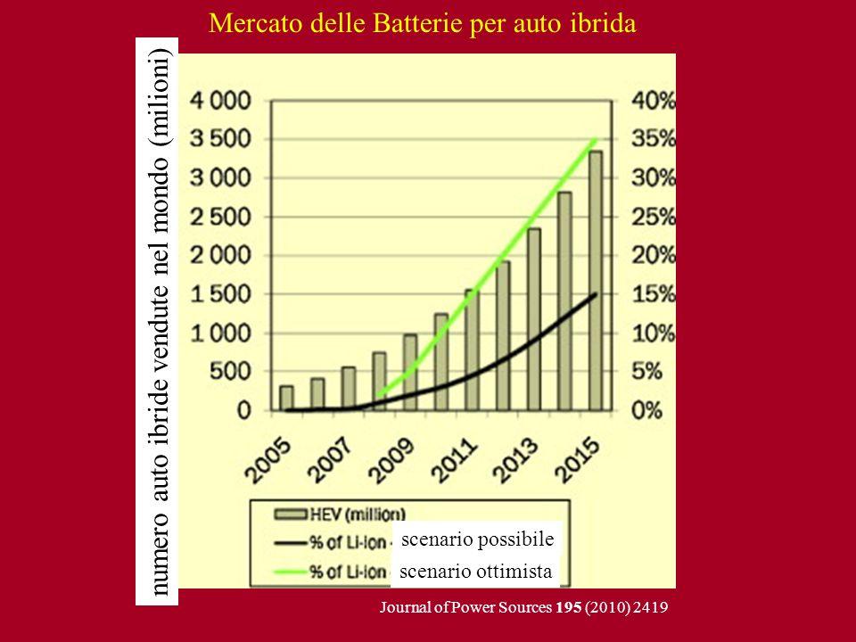 Mercato delle Batterie per auto ibrida