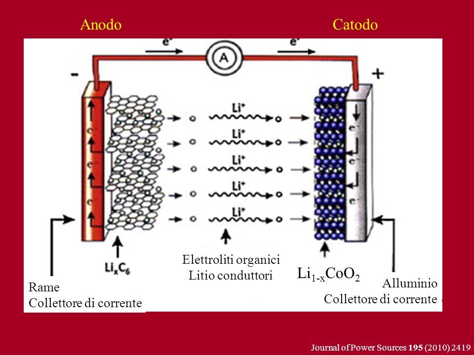 Anodo Catodo Li1-xCoO2 Elettroliti organici Litio conduttori Alluminio