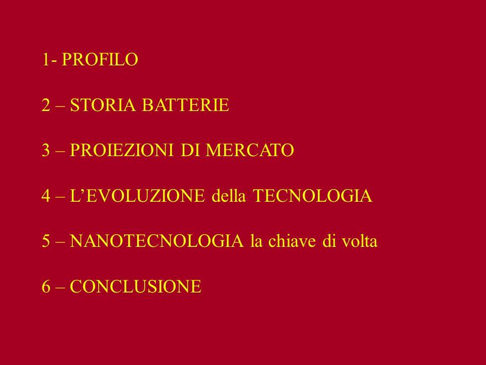 1- PROFILO 2 – STORIA BATTERIE. 3 – PROIEZIONI DI MERCATO. 4 – L'EVOLUZIONE della TECNOLOGIA. 5 – NANOTECNOLOGIA la chiave di volta.