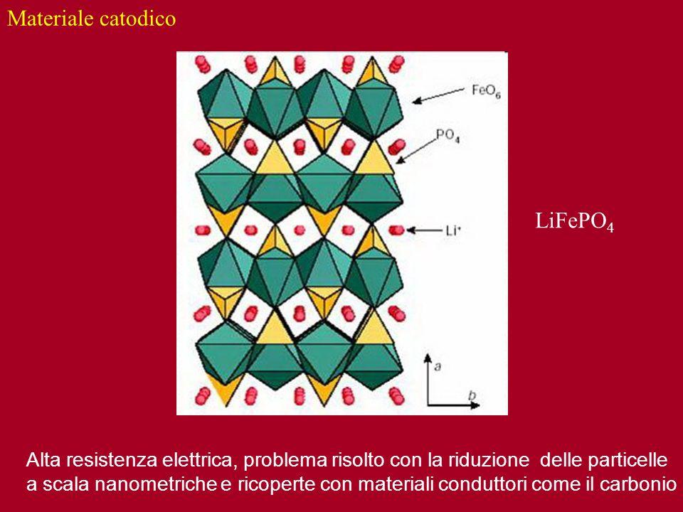 Materiale catodico LiFePO4