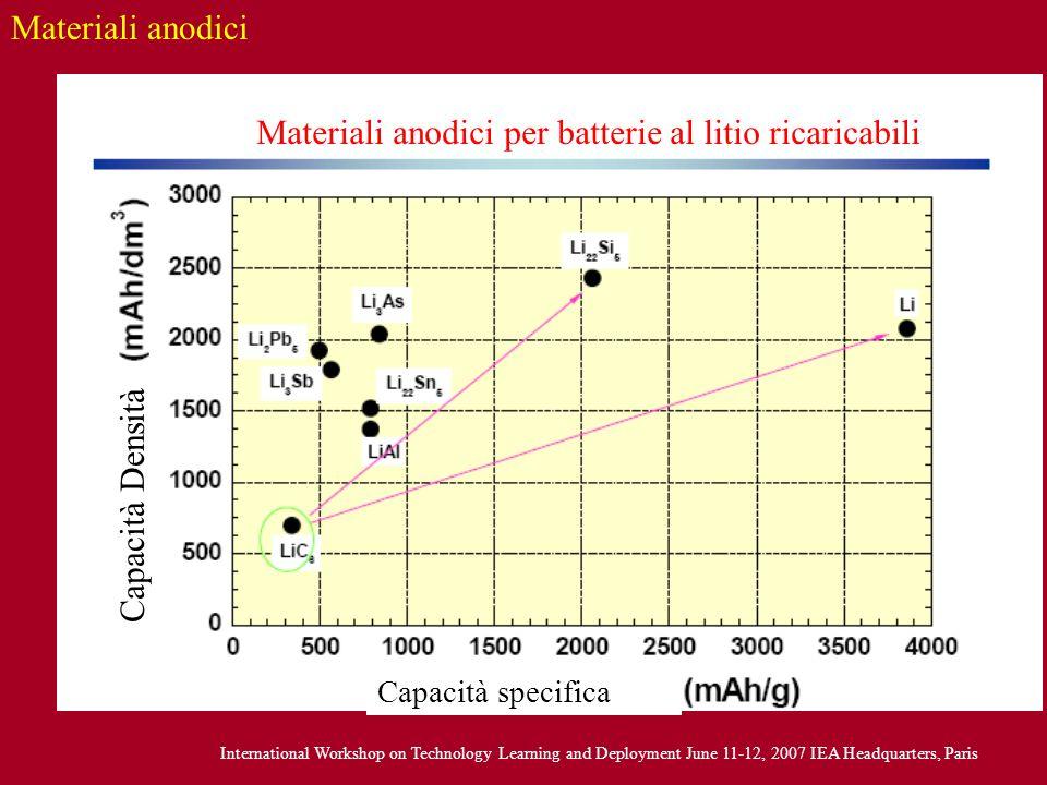 Materiali anodici per batterie al litio ricaricabili