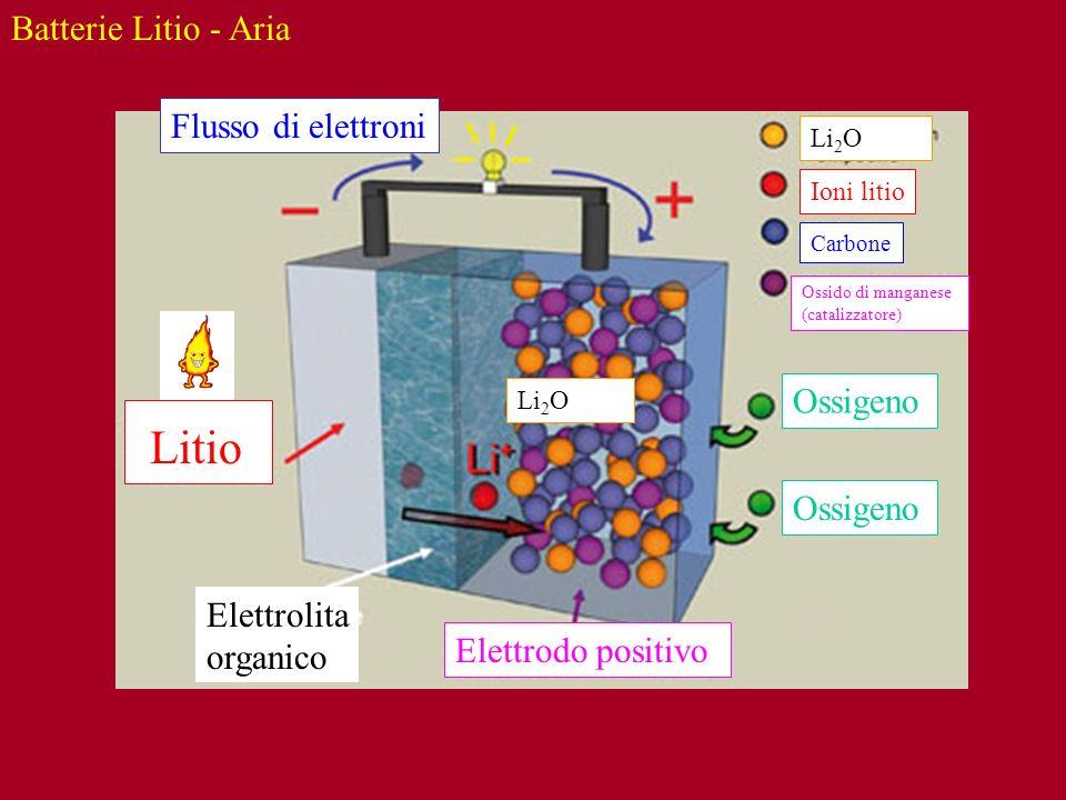 Litio Batterie Litio - Aria Flusso di elettroni Ossigeno Ossigeno
