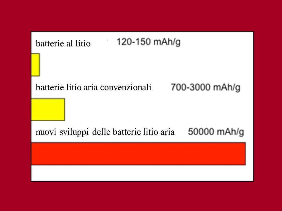 batterie al litio batterie litio aria convenzionali nuovi sviluppi delle batterie litio aria
