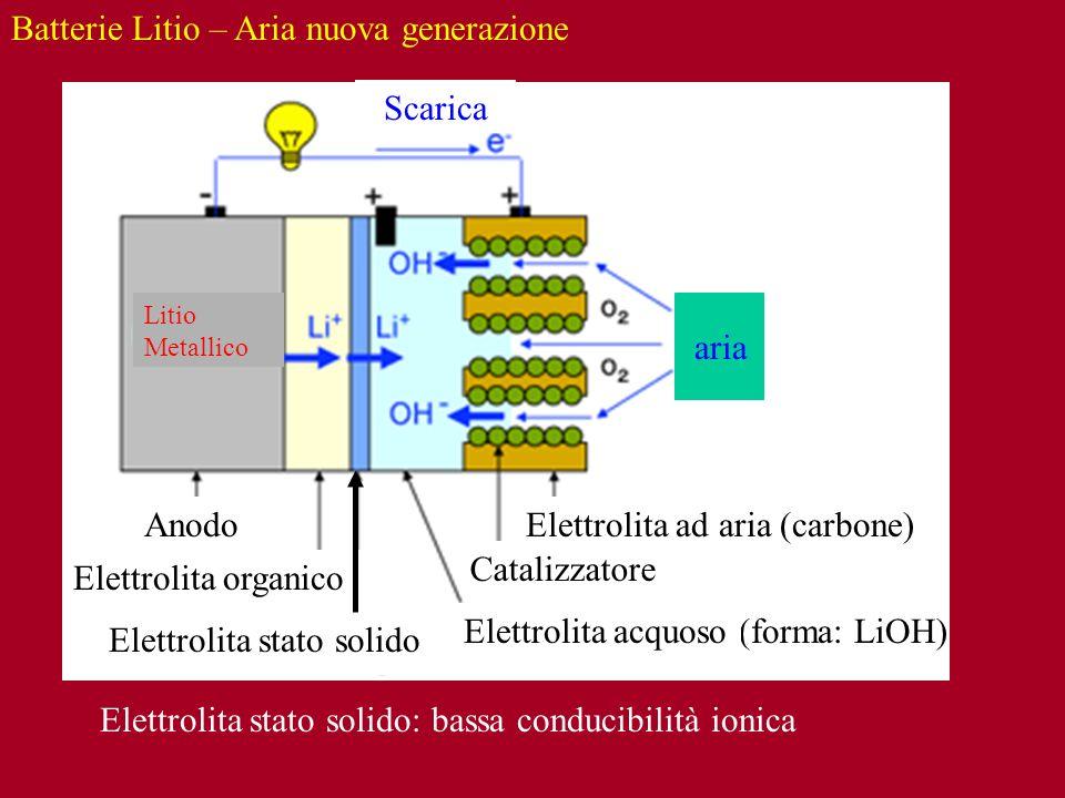 Batterie Litio – Aria nuova generazione