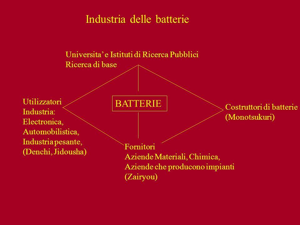 Industria delle batterie