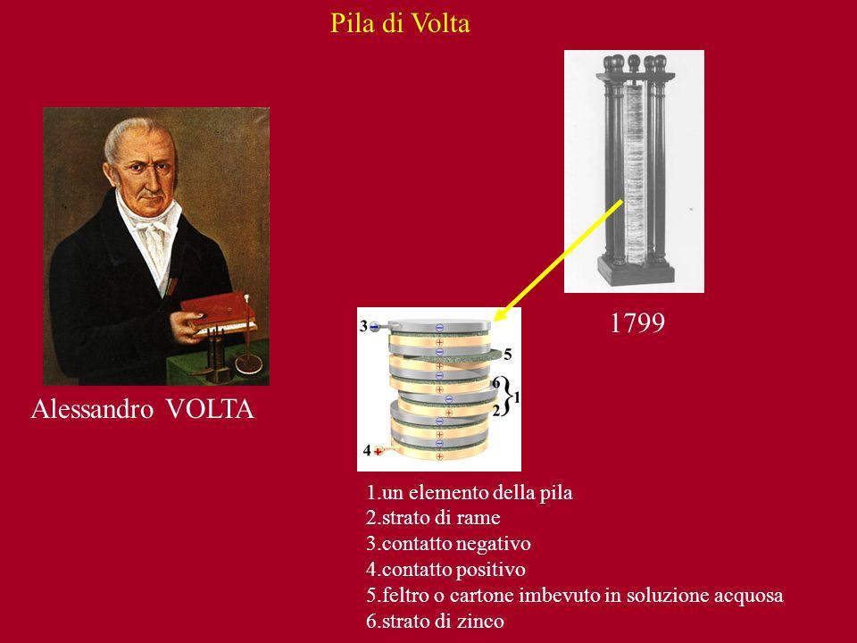 Pila di Volta 1799 Alessandro VOLTA un elemento della pila