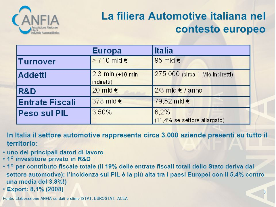 La filiera Automotive italiana nel contesto europeo