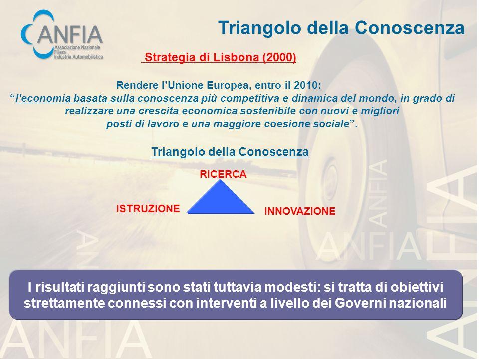 Triangolo della Conoscenza