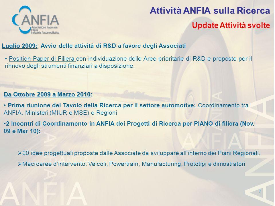 Attività ANFIA sulla Ricerca
