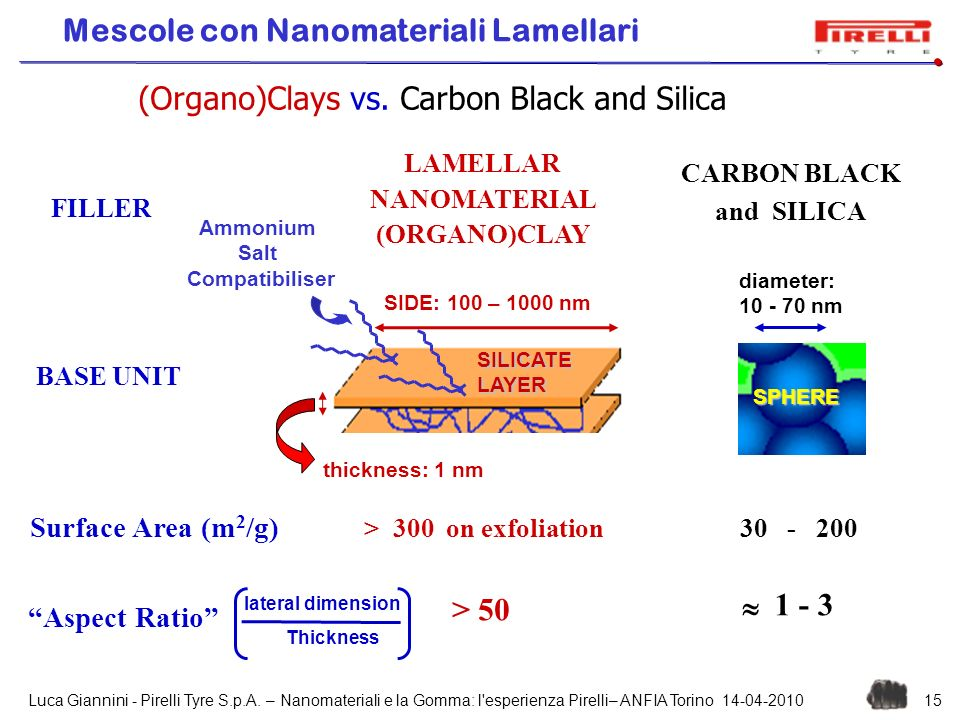 LAMELLAR NANOMATERIAL (ORGANO)CLAY CARBON BLACK and SILICA