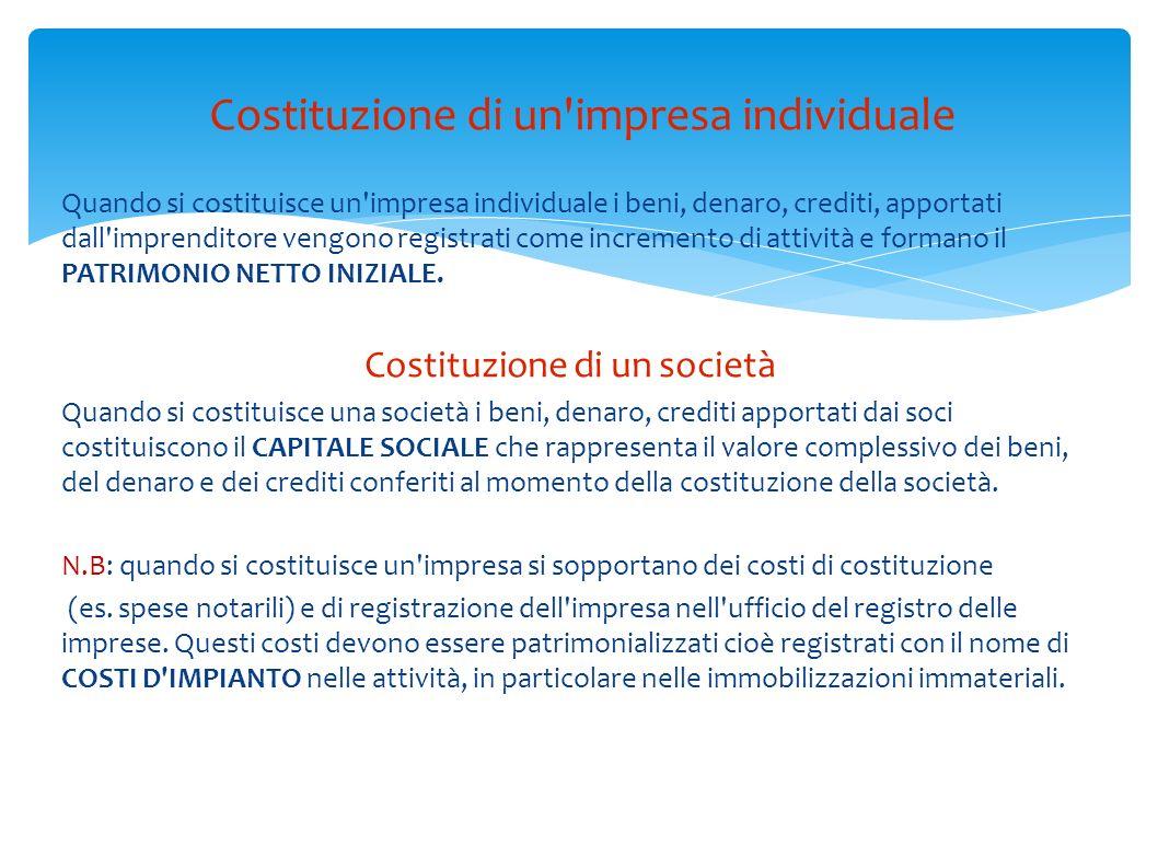 Costituzione di un impresa individuale