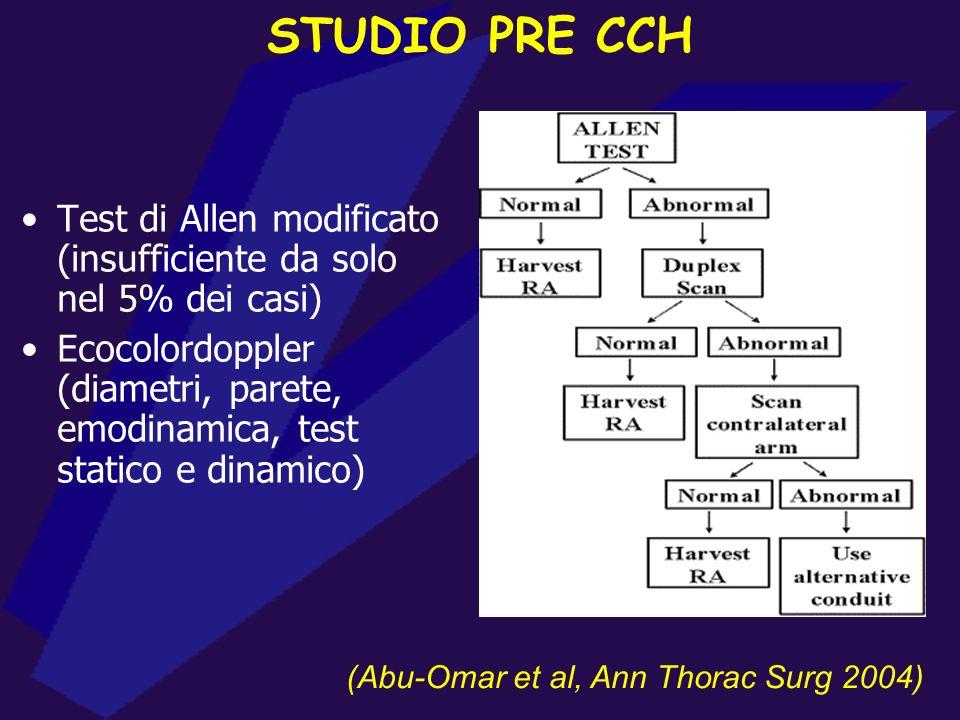 STUDIO PRE CCH Test di Allen modificato (insufficiente da solo nel 5% dei casi)