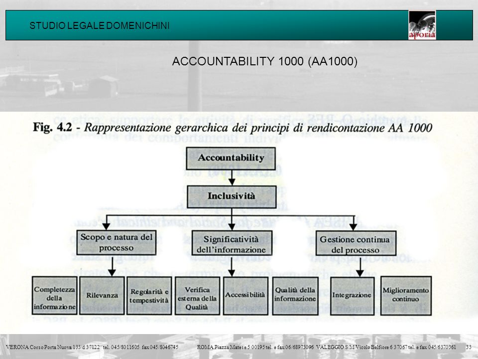 ACCOUNTABILITY 1000 (AA1000)