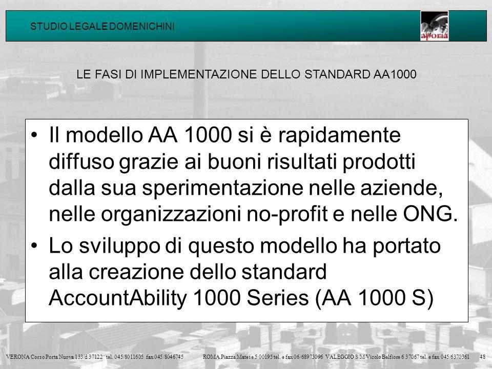 LE FASI DI IMPLEMENTAZIONE DELLO STANDARD AA1000