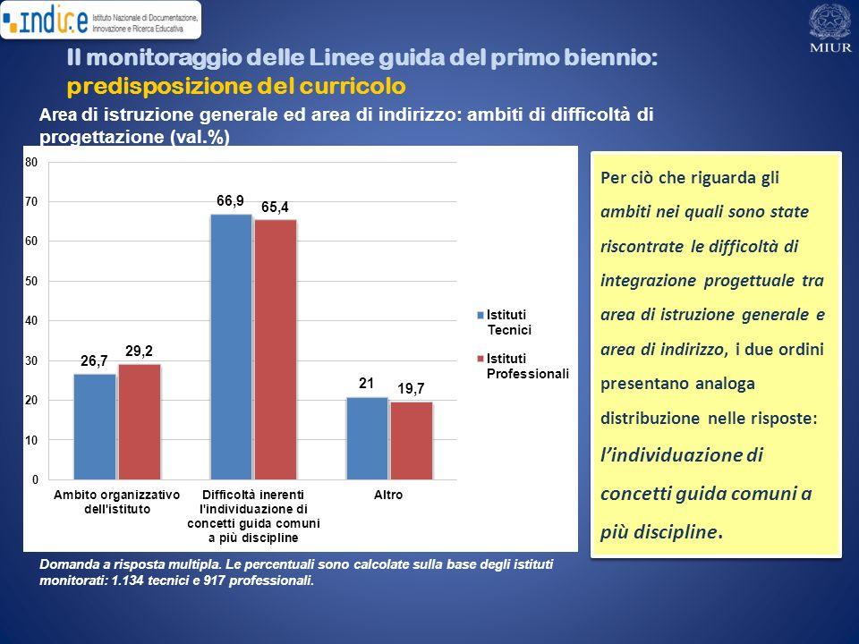 Il monitoraggio delle Linee guida del primo biennio: predisposizione del curricolo