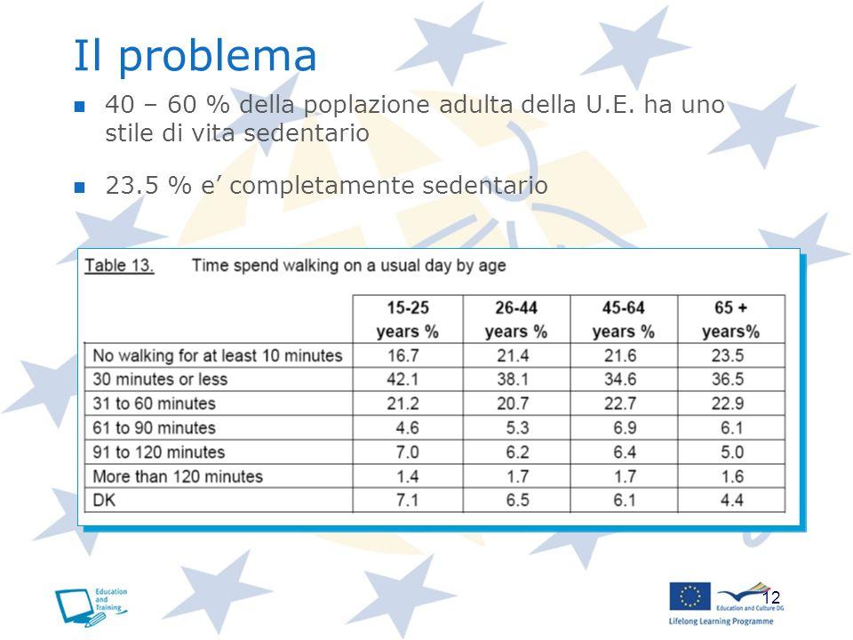 Il problema 40 – 60 % della poplazione adulta della U.E. ha uno stile di vita sedentario. 23.5 % e' completamente sedentario.