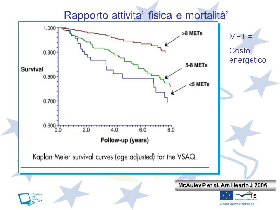 Rapporto attivita' fisica e mortalità'