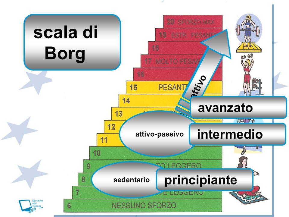 scala di Borg avanzato intermedio principiante attivo attivo-passivo