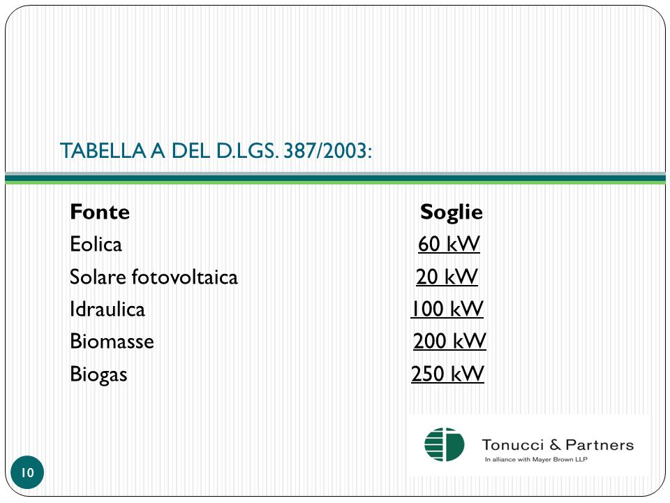 TABELLA A DEL D.LGS. 387/2003: Fonte Soglie.
