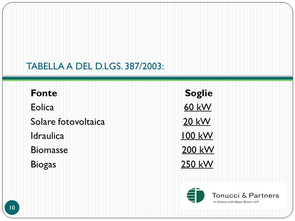 TABELLA A DEL D.LGS. 387/2003:Fonte Soglie.