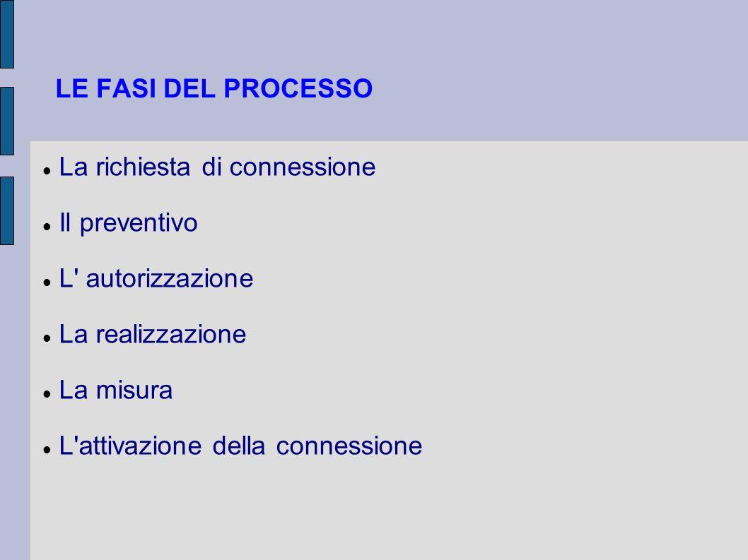 LE FASI DEL PROCESSO La richiesta di connessione. Il preventivo. L autorizzazione. La realizzazione.