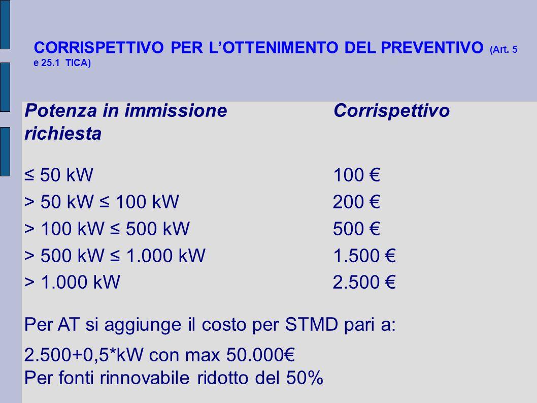 Potenza in immissione Corrispettivo richiesta ≤ 50 kW 100 €