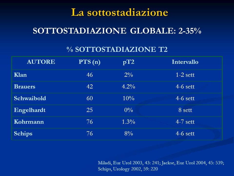 SOTTOSTADIAZIONE GLOBALE: 2-35%