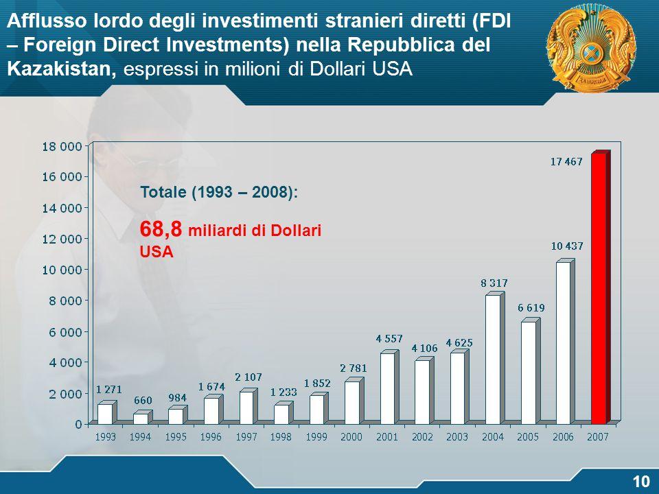 68,8 miliardi di Dollari USA