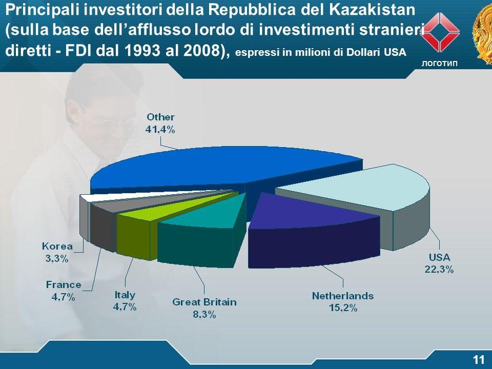 Principali investitori della Repubblica del Kazakistan (sulla base dell'afflusso lordo di investimenti stranieri diretti - FDI dal 1993 al 2008), espressi in milioni di Dollari USA