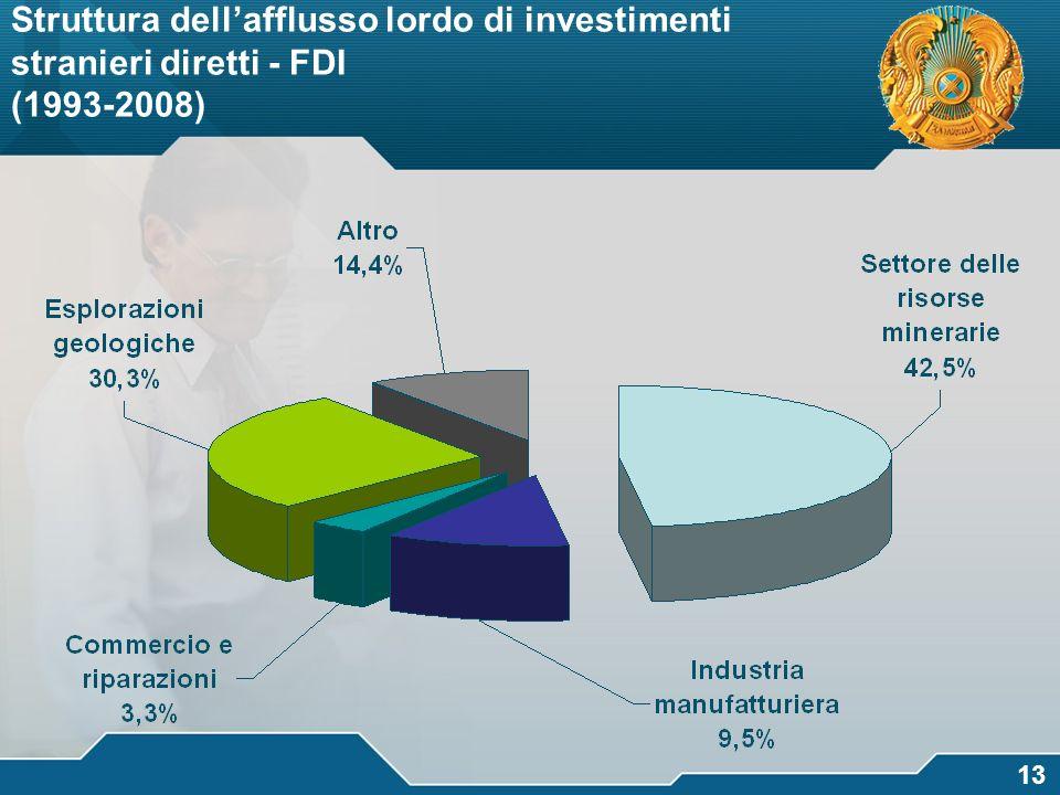 Struttura dell'afflusso lordo di investimenti stranieri diretti - FDI (1993-2008)