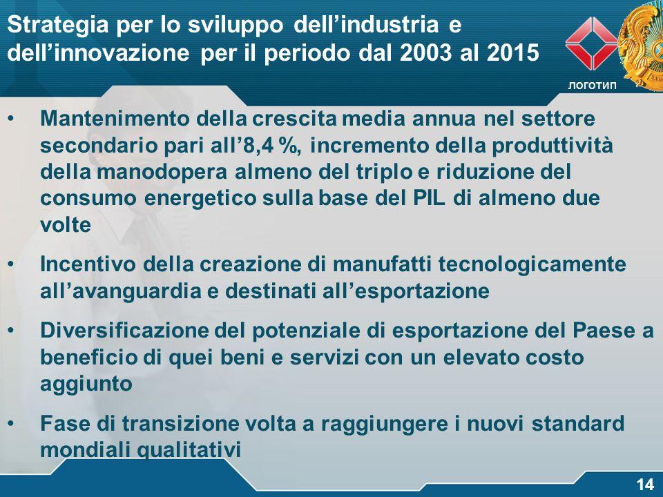 Strategia per lo sviluppo dell'industria e dell'innovazione per il periodo dal 2003 al 2015