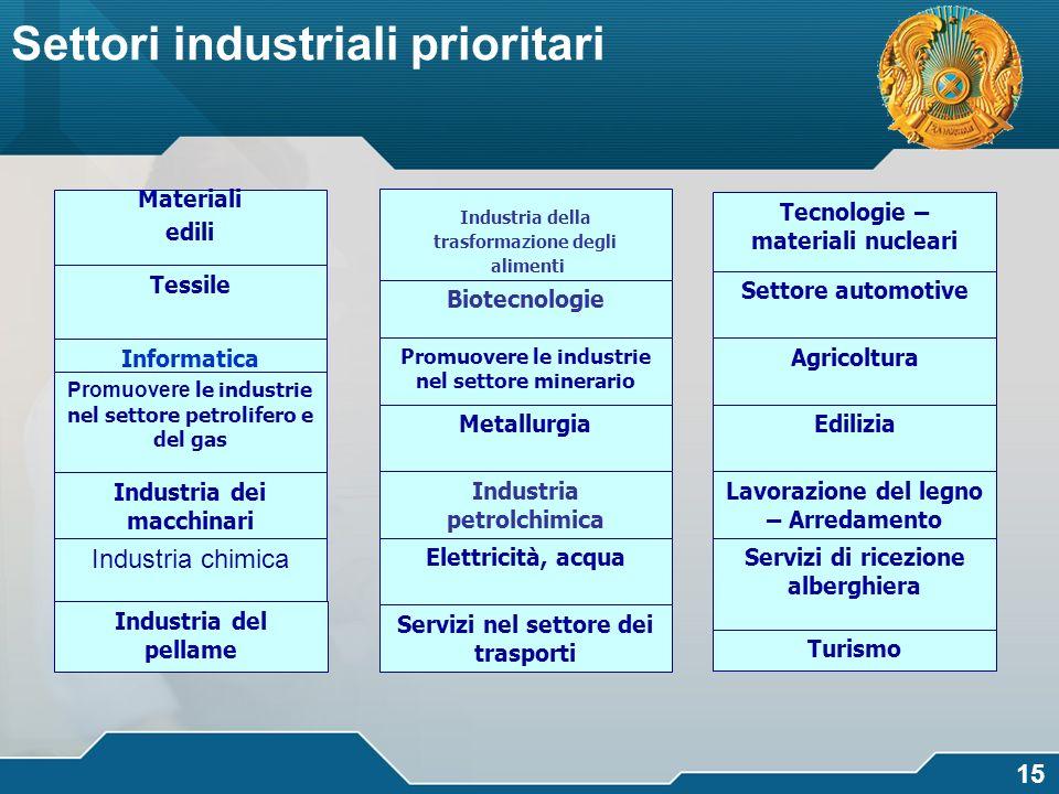 Settori industriali prioritari